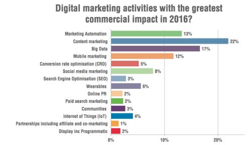 Digital marketing 2016